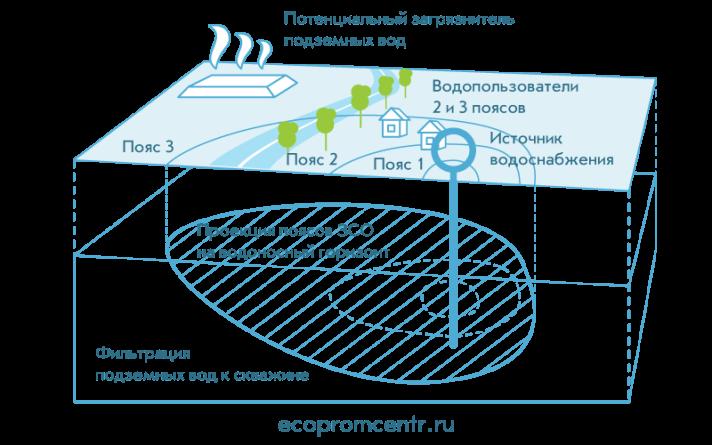 зона санитарной охраны источника водоснабжения