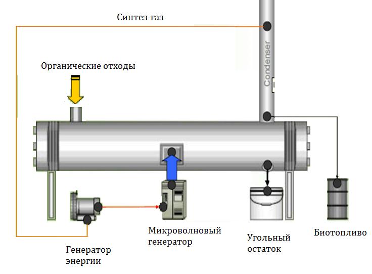 переработка шин в крошку