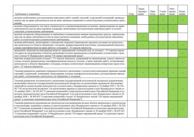постановление о лицензировании деятельности по отходам 1062