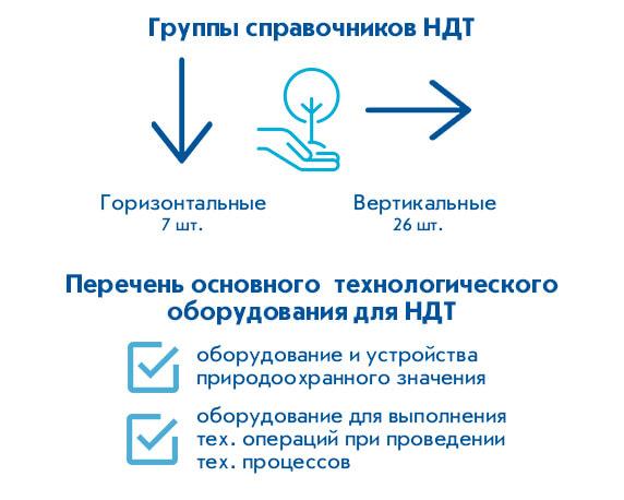 Справочники НДТ